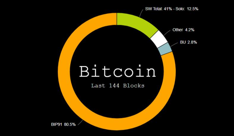 Размер блока в сети битка увеличен!